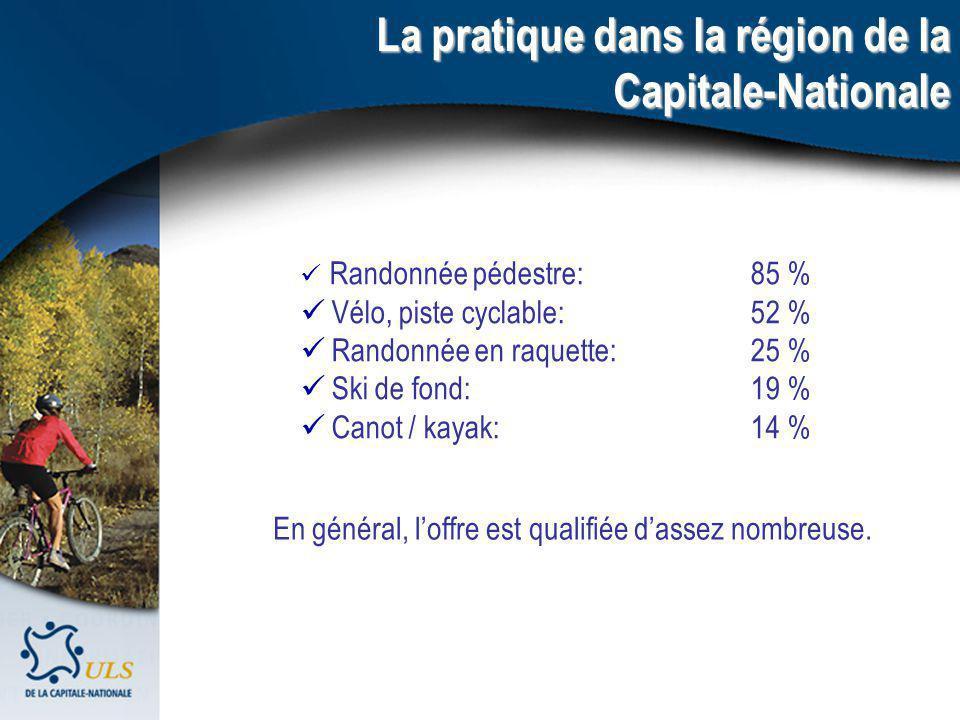 Randonnée pédestre:85 % Vélo, piste cyclable:52 % Randonnée en raquette:25 % Ski de fond: 19 % Canot / kayak: 14 % La pratique dans la région de la Capitale-Nationale En général, loffre est qualifiée dassez nombreuse.