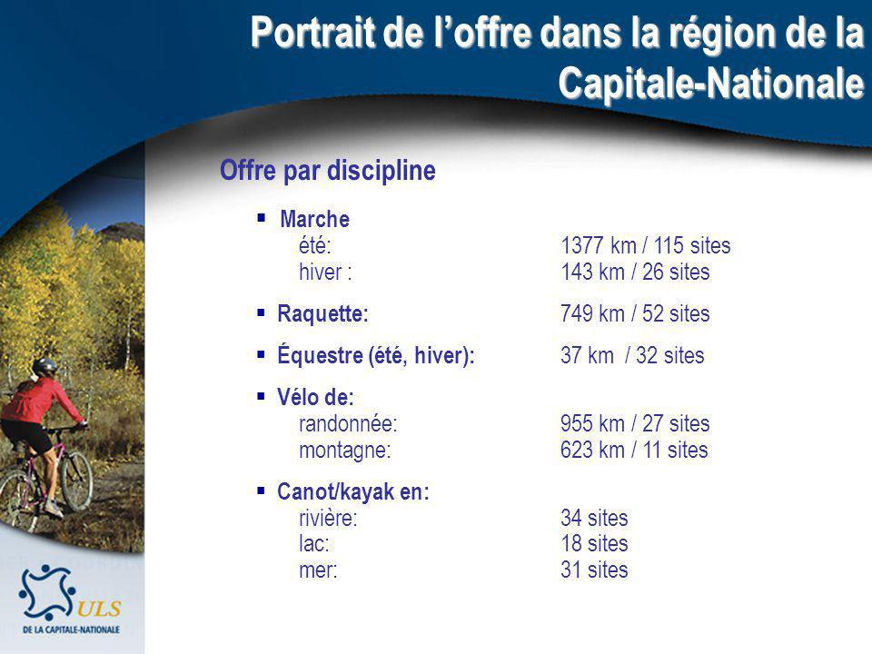 Portrait de loffre dans la région de la Capitale-Nationale Offre par discipline Marche été: 1377 km / 115 sites hiver : 143 km / 26 sites Raquette: 74
