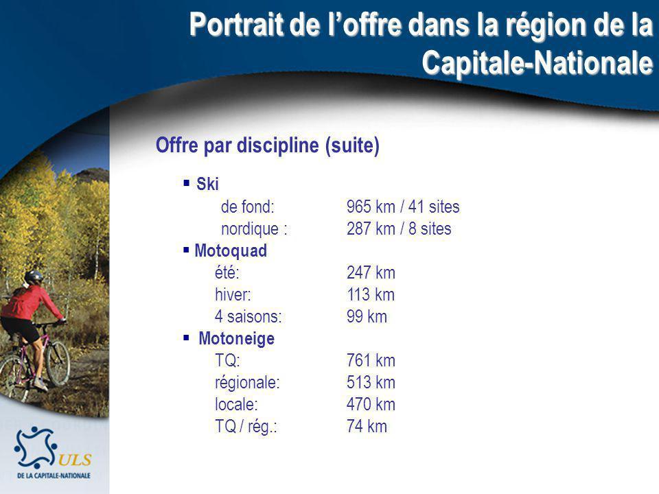 Portrait de loffre dans la région de la Capitale-Nationale Offre par discipline (suite) Ski de fond:965 km / 41 sites nordique : 287 km / 8 sites Motoquad été: 247 km hiver: 113 km 4 saisons: 99 km Motoneige TQ: 761 km régionale:513 km locale:470 km TQ / rég.:74 km