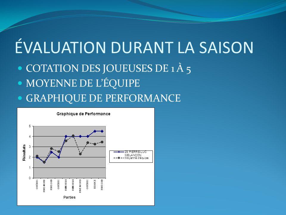 ÉVALUATION DURANT LA SAISON COTATION DES JOUEUSES DE 1 À 5 MOYENNE DE LÉQUIPE GRAPHIQUE DE PERFORMANCE