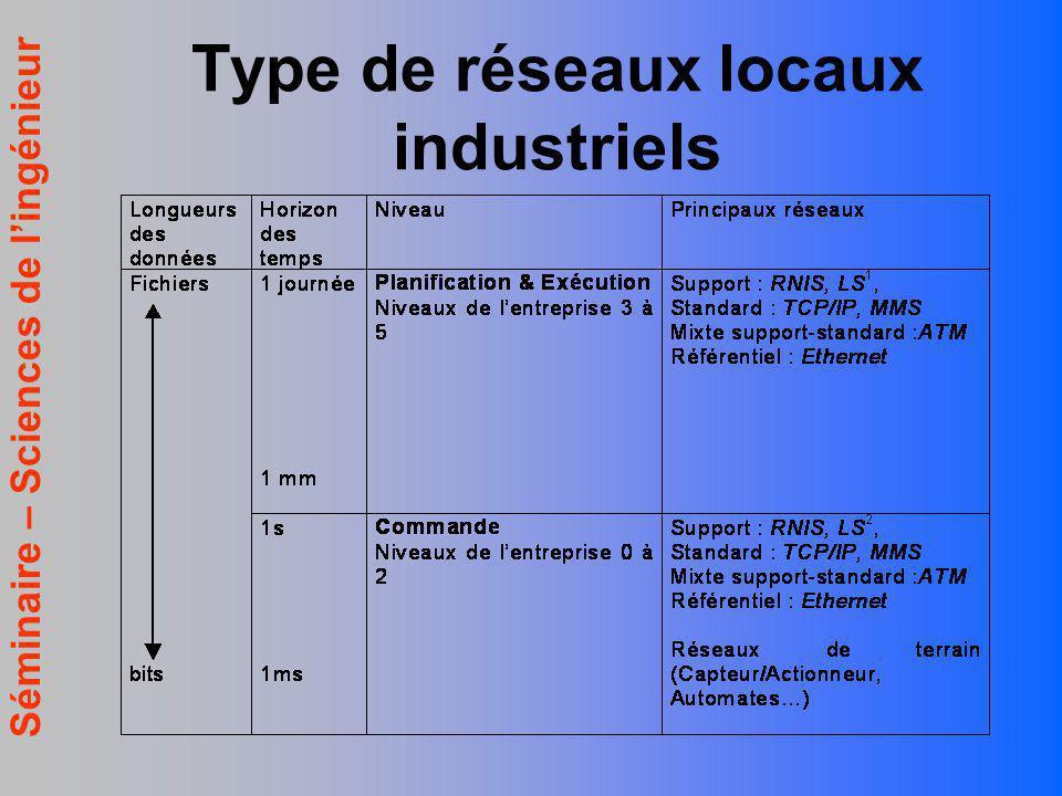Séminaire – Sciences de lingénieur Type de réseaux locaux industriels