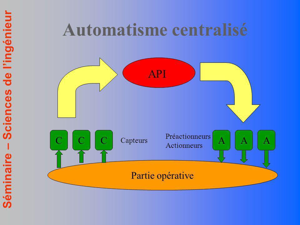 Séminaire – Sciences de lingénieur Automatisme centralisé Partie opérative API CCC Capteurs AAA Préactionneurs Actionneurs
