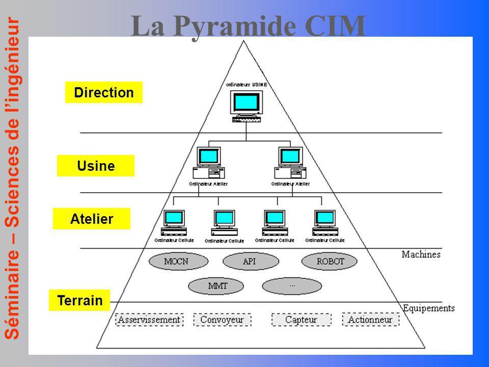 Séminaire – Sciences de lingénieur La Pyramide CIM Atelier Usine Direction Terrain