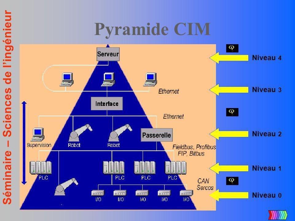 Séminaire – Sciences de lingénieur Pyramide CIM Niveau 0 Niveau 1 Niveau 2 Niveau 3 Niveau 4