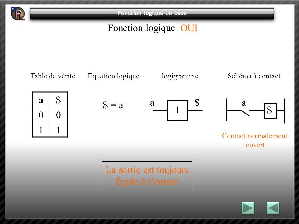 Fonction logique OUI Table de vérité Équation logique logigramme Schéma à contact aS 00 11 S = a a S 1 a S Contact normalement ouvert La sortie est toujours Égale à lentrée