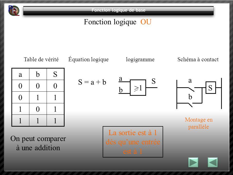 Fonction logique OU Table de vérité Équation logique logigramme Schéma à contact S = a + b La sortie est à 1 dés quune entrée est à 1 >1 a b S a S b Montage en parallèle 111 101 110 000 Sba On peut comparer à une addition