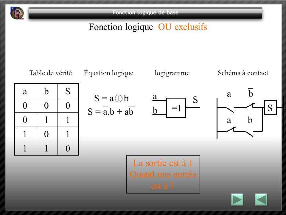 Fonction logique OU exclusifs Table de vérité Équation logique logigramme Schéma à contact La sortie est à 1 Quand une entrée est à 1 =1 a b S 011 101 110 000 Sba S = a.b + ab S = a + b a S b a b