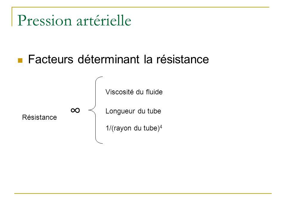Pression artérielle Facteurs déterminant la résistance Résistance Viscosité du fluide Longueur du tube 1/(rayon du tube) 4