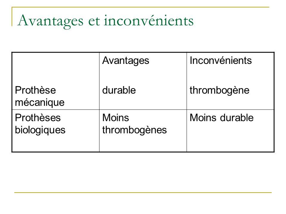 Avantages et inconvénients Prothèse mécanique Avantages durable Inconvénients thrombogène Prothèses biologiques Moins thrombogènes Moins durable