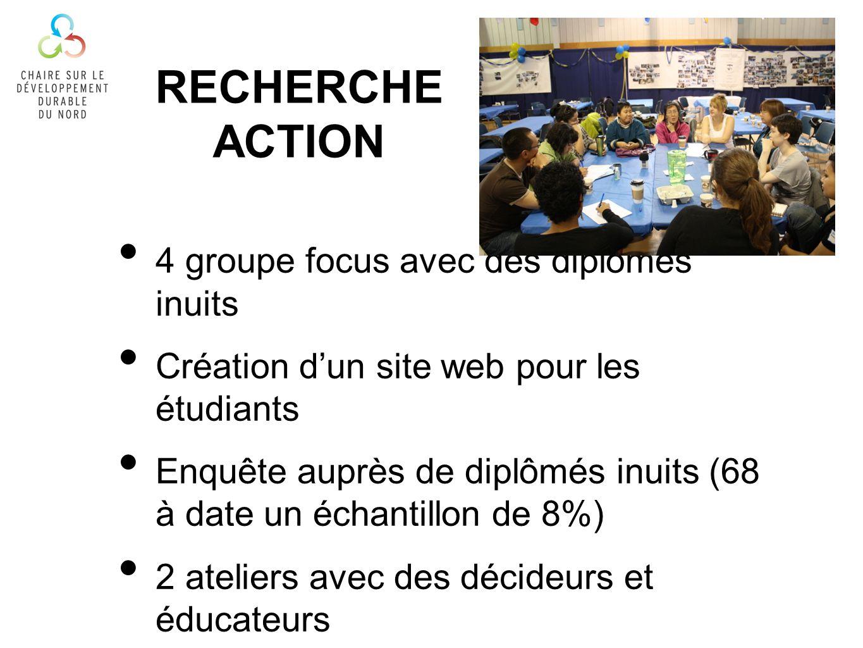 RECHERCHE ACTION 4 groupe focus avec des diplômés inuits Création dun site web pour les étudiants Enquête auprès de diplômés inuits (68 à date un échantillon de 8%) 2 ateliers avec des décideurs et éducateurs
