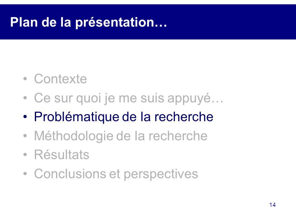 14 Plan de la présentation… Contexte Ce sur quoi je me suis appuyé… Problématique de la recherche Méthodologie de la recherche Résultats Conclusions e