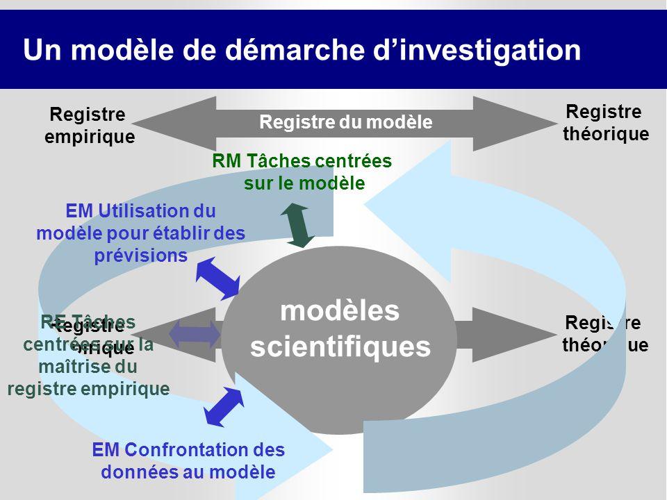 22 Registre empirique Registre du modèle Registre théorique modèles scientifiques RM Tâches centrées sur le modèle EM Utilisation du modèle pour établ