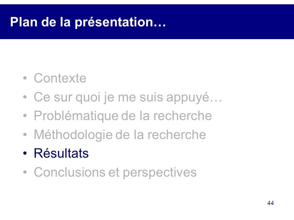 44 Plan de la présentation… Contexte Ce sur quoi je me suis appuyé… Problématique de la recherche Méthodologie de la recherche Résultats Conclusions e