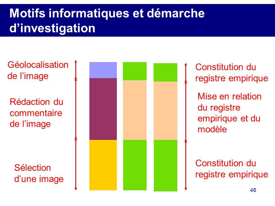 46 Motifs informatiques et démarche dinvestigation Sélection dune image Constitution du registre empirique Géolocalisation de limage Constitution du r