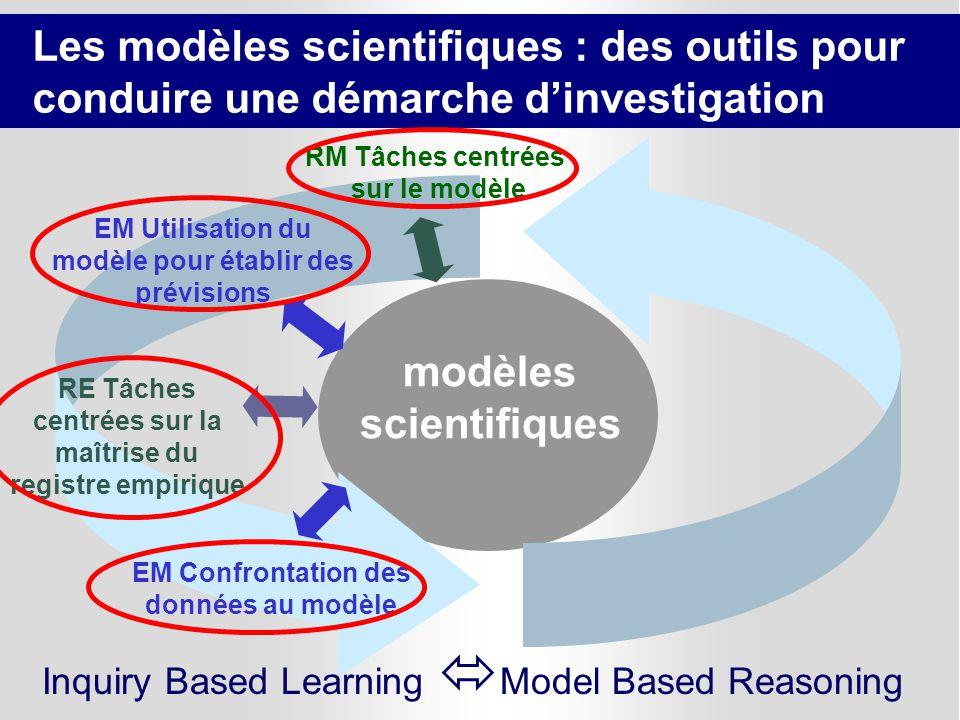 59 modèles scientifiques RM Tâches centrées sur le modèle EM Utilisation du modèle pour établir des prévisions EM Confrontation des données au modèle