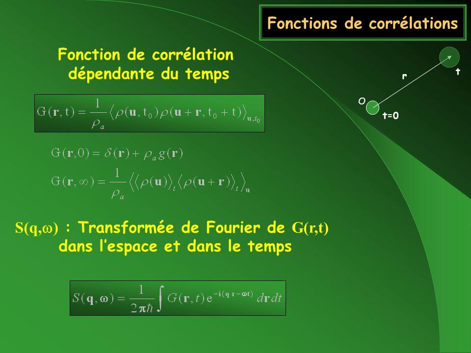 Fonctions de corrélations Fonction de corrélation dépendante du temps S(q, ) : Transformée de Fourier de G(r,t) dans lespace et dans le temps O r t=0 t
