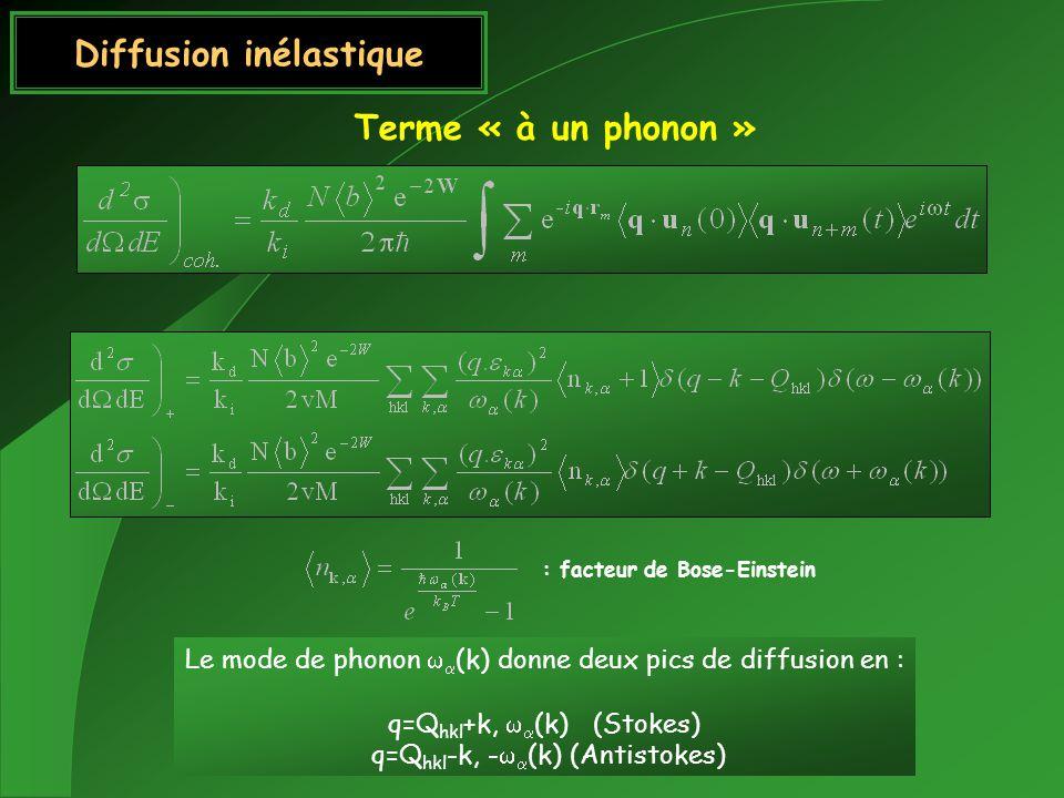 Diffusion inélastique Terme « à un phonon » Le mode de phonon (k) donne deux pics de diffusion en : q=Q hkl +k, (k) (Stokes) q=Q hkl -k, - (k) (Antist