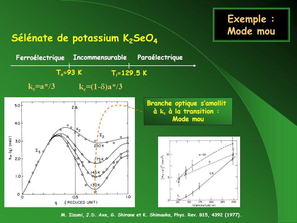 Exemple : Mode mou Sélénate de potassium K 2 SeO 4 M. Iizumi, J.D. Axe, G. Shirane et K. Shimaoka, Phys. Rev. B15, 4392 (1977). Paraélectrique Ferroél