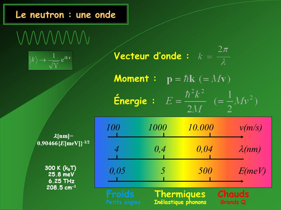 Le neutron : une onde Vecteur donde : Moment : Énergie : 100 1000 10.000 v(m/s) 4 0,4 0,04 (nm) 0,05 5 500 (meV) [nm]= 0.90466{E[meV]} -1/2 300 K (k B