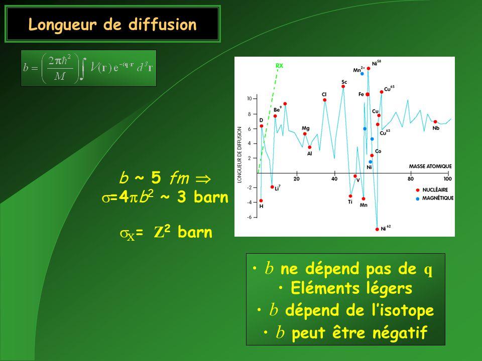 Longueur de diffusion b ~ 5 fm =4 b 2 ~ 3 barn X = Z 2 barn b ne dépend pas de q Eléments légers b dépend de lisotope b peut être négatif
