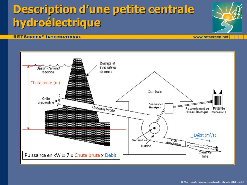 La définition du terme « petite » nest pas consacrée La définition du terme « petite » nest pas consacrée La grosseur dune centrale nest pas seulement définie par sa capacité électrique, mais aussi par limportance de sa hauteur de chute Projets de « petite » centrale hydroélectrique Puissance Typique Débit défini par RETScreen ® Diamètre de laube défini par RETScreen ® Micro < 100 kW< 0,4 m 3 /s< 0,3 m Mini 100 to 1 000 kW0,4 à 12,8 m 3 /s0,3 à 0,8 m Petite 1 to 50 MW> 12,8 m 3 /s> 0,8 m © Ministre de Ressources naturelles Canada 2001 – 2004.