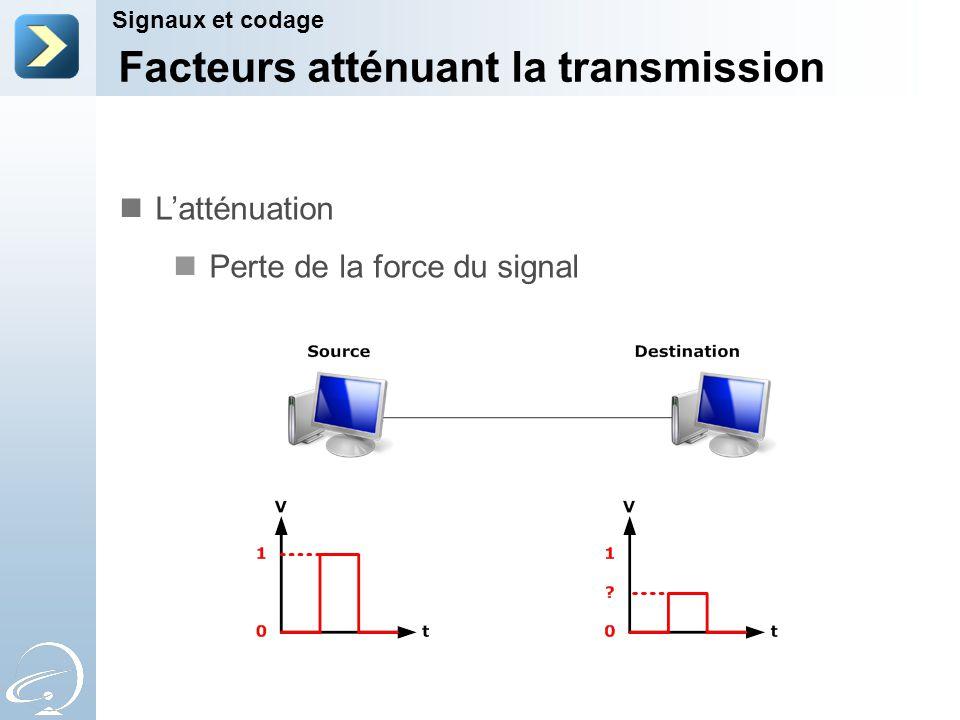 Facteurs atténuant la transmission Signaux et codage Latténuation Perte de la force du signal