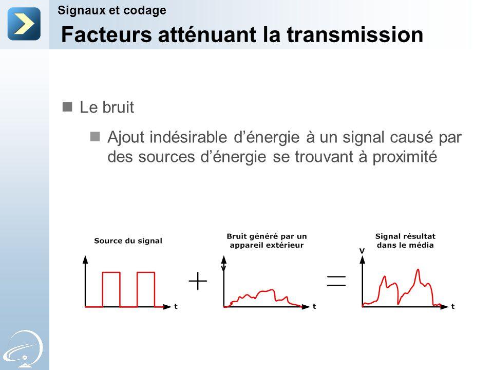 Facteurs atténuant la transmission Signaux et codage Le bruit Ajout indésirable dénergie à un signal causé par des sources dénergie se trouvant à prox