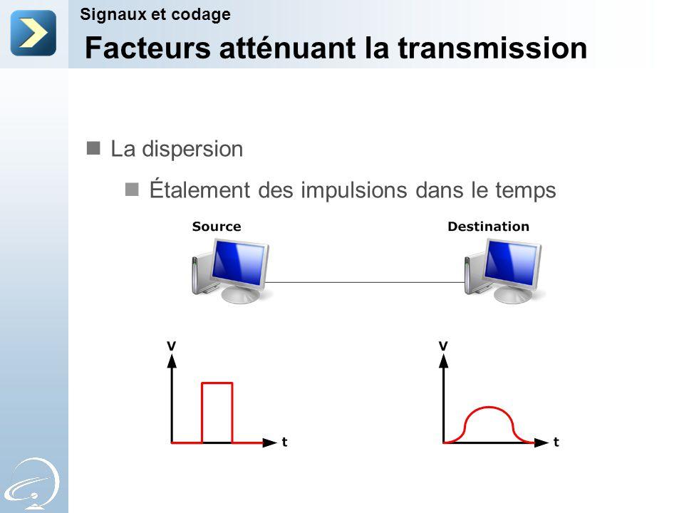 Facteurs atténuant la transmission Signaux et codage La dispersion Étalement des impulsions dans le temps
