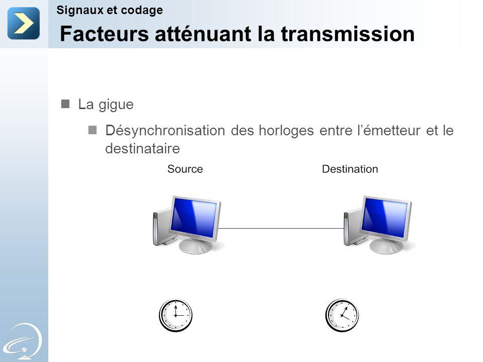 Facteurs atténuant la transmission Signaux et codage La gigue Désynchronisation des horloges entre lémetteur et le destinataire