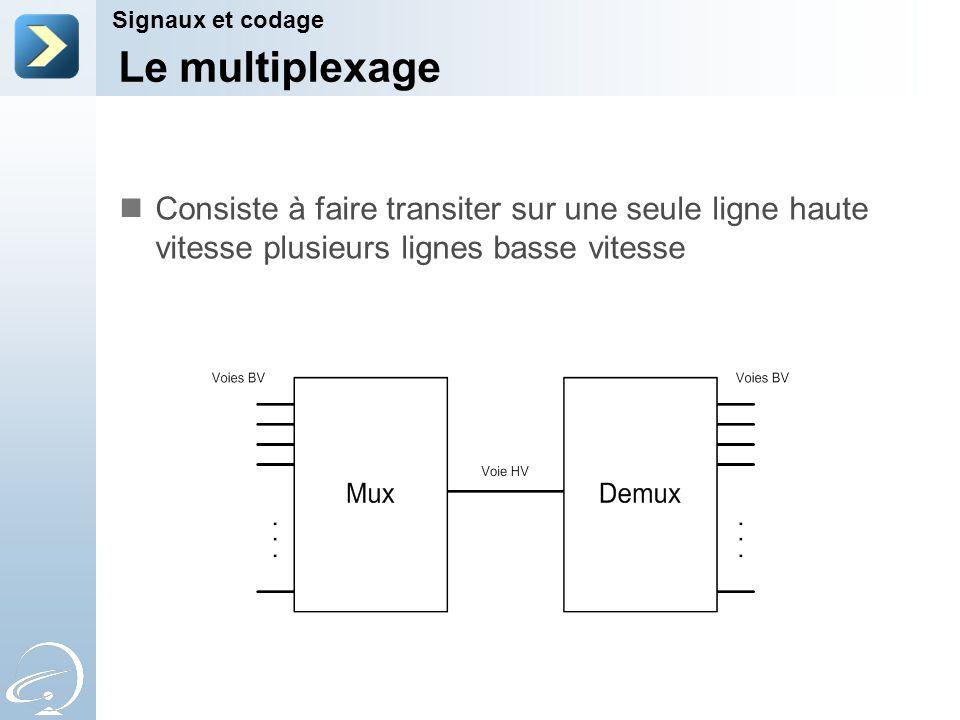 Le multiplexage Signaux et codage Consiste à faire transiter sur une seule ligne haute vitesse plusieurs lignes basse vitesse
