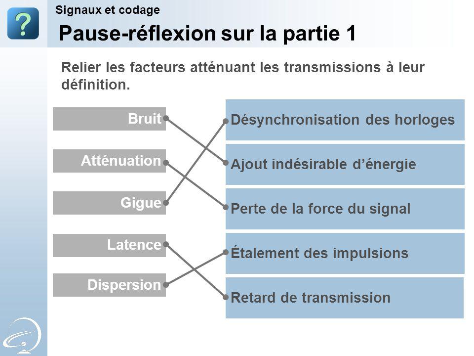 Gigue Bruit Dispersion Latence Atténuation Retard de transmission Perte de la force du signal Ajout indésirable dénergie Étalement des impulsions Désy