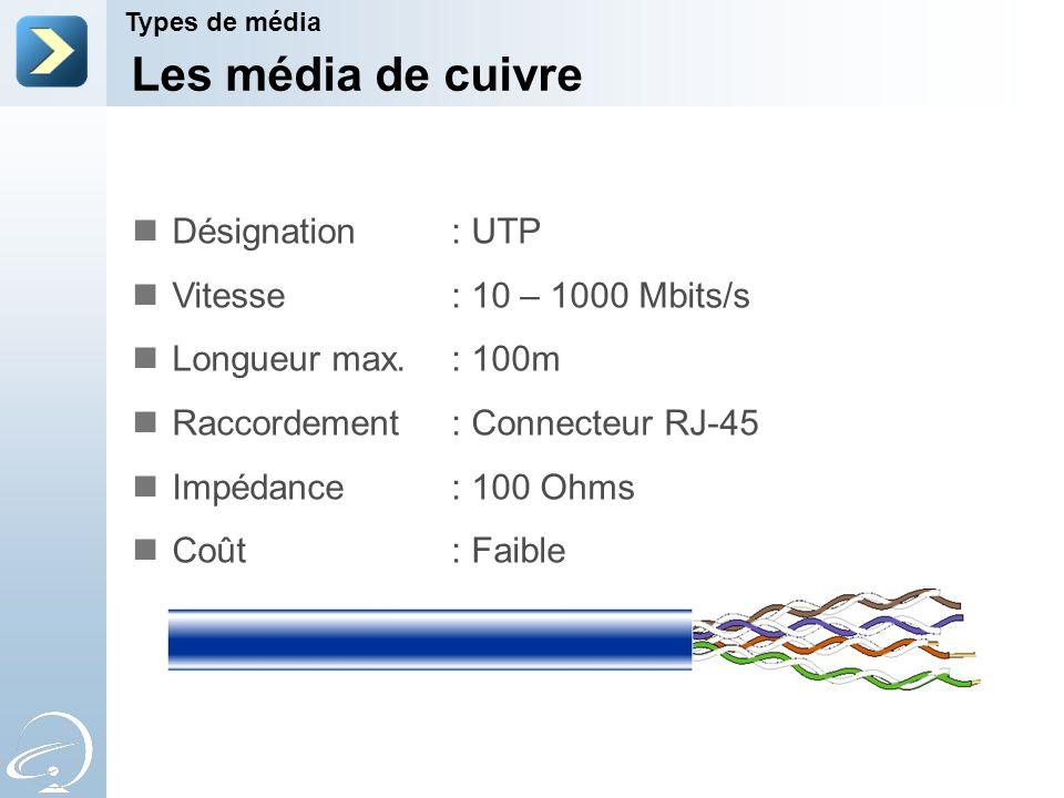 Les média de cuivre Types de média Désignation : UTP Vitesse : 10 – 1000 Mbits/s Longueur max. : 100m Raccordement : Connecteur RJ-45 Impédance : 100