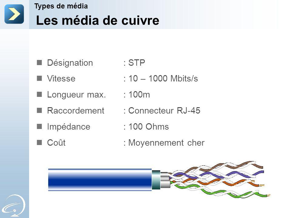 Les média de cuivre Types de média Désignation : STP Vitesse : 10 – 1000 Mbits/s Longueur max. : 100m Raccordement : Connecteur RJ-45 Impédance : 100