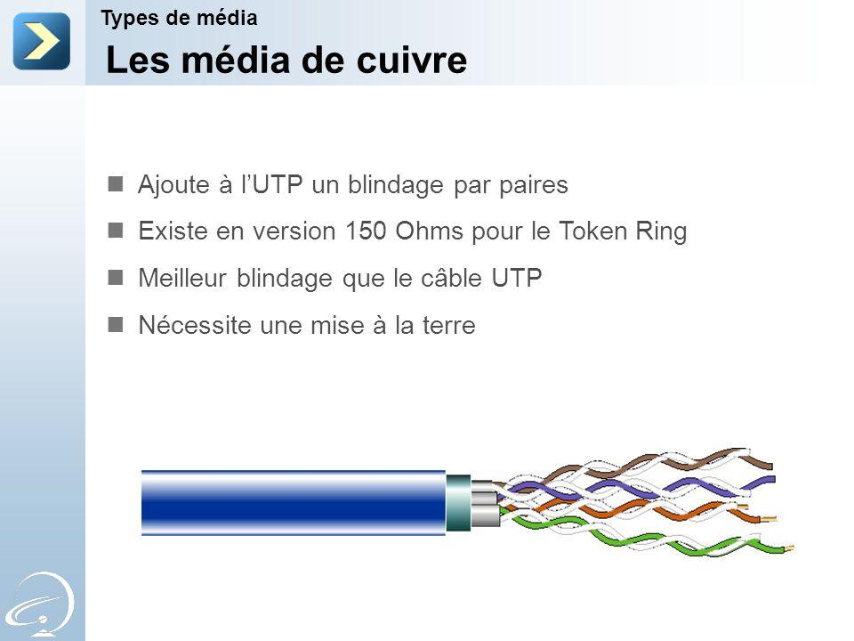 Les média de cuivre Types de média Ajoute à lUTP un blindage par paires Existe en version 150 Ohms pour le Token Ring Meilleur blindage que le câble U