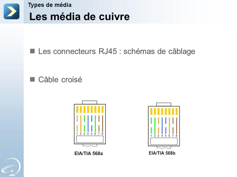 Les média de cuivre Types de média Les connecteurs RJ45 : schémas de câblage Câble croisé