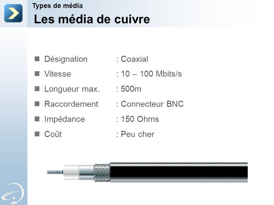 Les média de cuivre Types de média Désignation : Coaxial Vitesse : 10 – 100 Mbits/s Longueur max. : 500m Raccordement : Connecteur BNC Impédance : 150