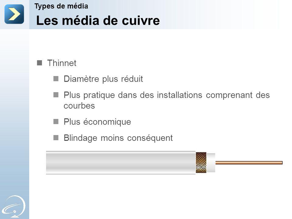 Les média de cuivre Types de média Thinnet Diamètre plus réduit Plus pratique dans des installations comprenant des courbes Plus économique Blindage m