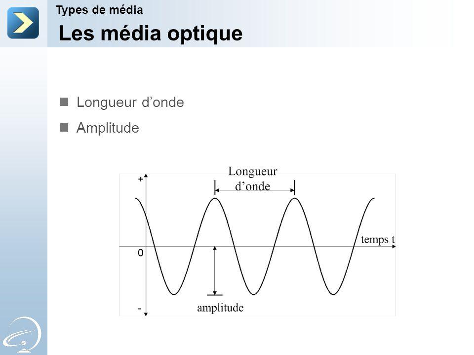 Les média optique Types de média Longueur donde Amplitude