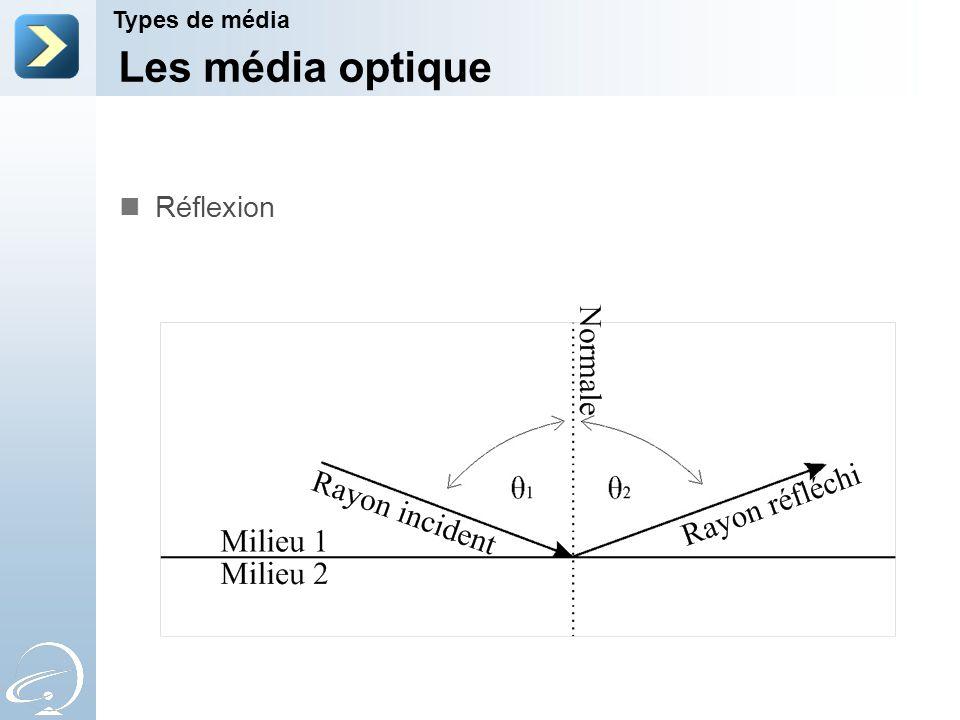 Les média optique Types de média Réflexion