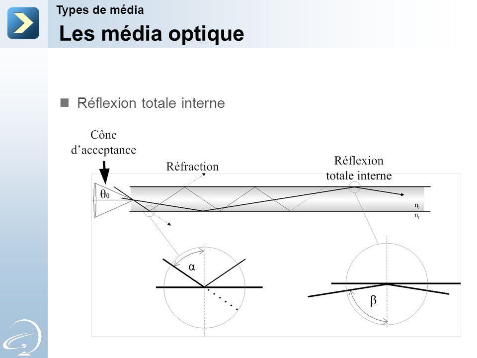 Les média optique Types de média Réflexion totale interne
