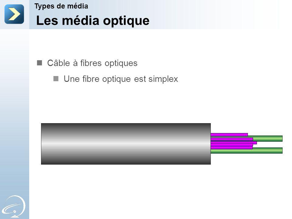 Les média optique Types de média Câble à fibres optiques Une fibre optique est simplex