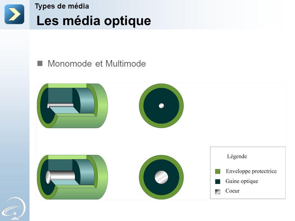 Les média optique Types de média Monomode et Multimode