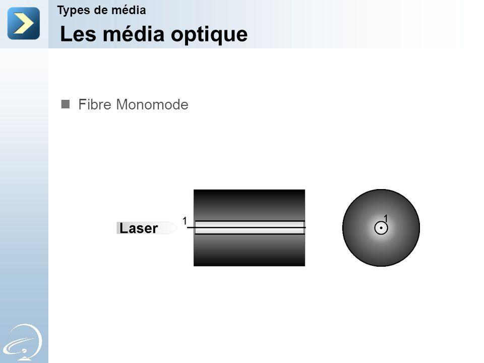 Les média optique Types de média Fibre Monomode