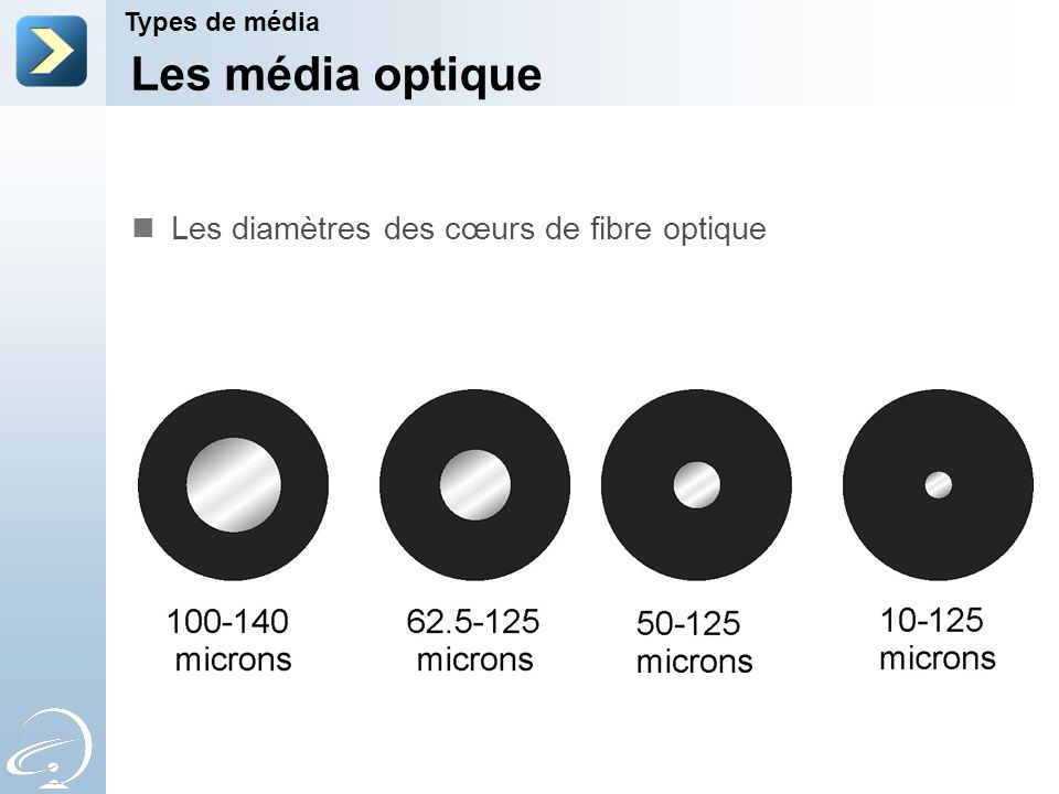 Les média optique Types de média Les diamètres des cœurs de fibre optique