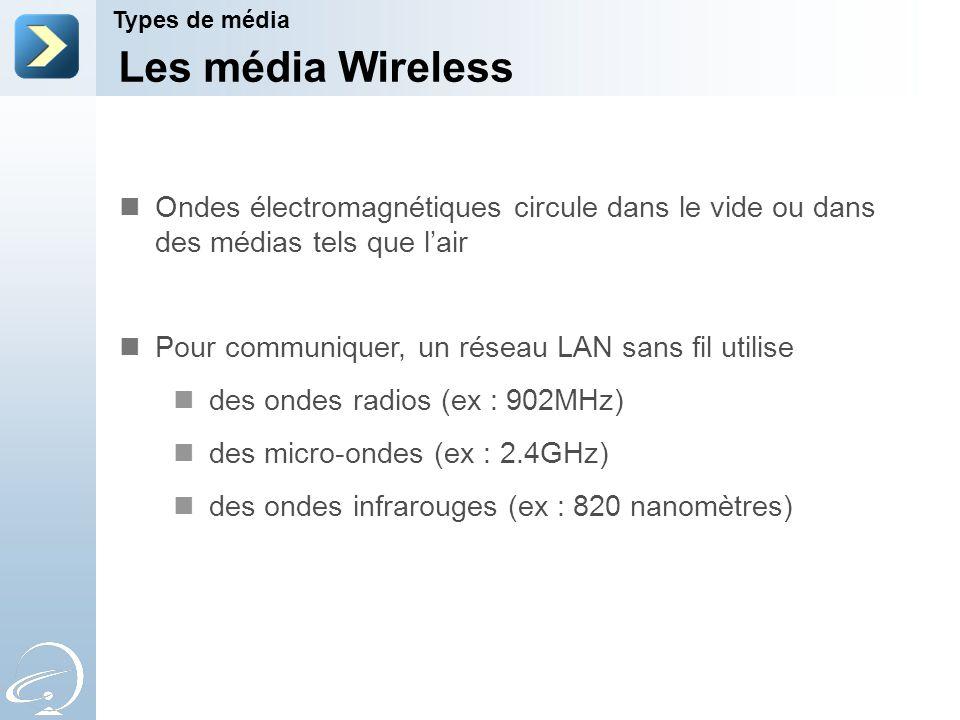 Les média Wireless Types de média Ondes électromagnétiques circule dans le vide ou dans des médias tels que lair Pour communiquer, un réseau LAN sans