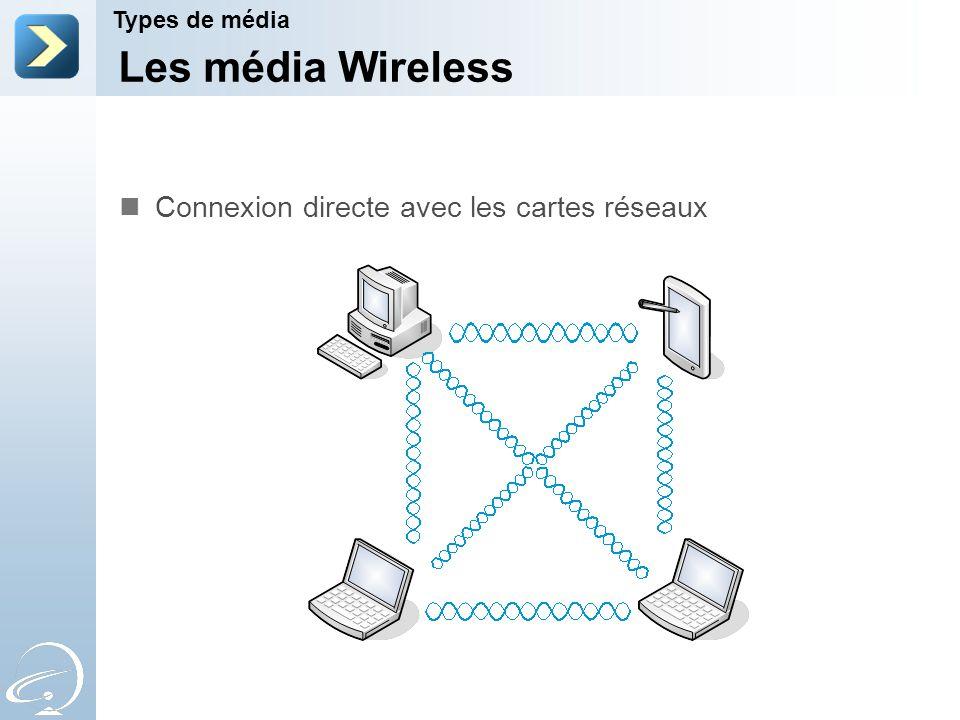 Les média Wireless Types de média Connexion directe avec les cartes réseaux