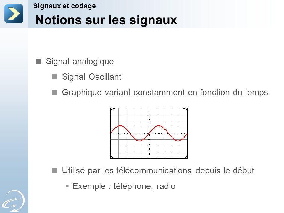 Notions sur les signaux Signaux et codage Signal numérique Graphique de tension « sautillant » Onde carrée La tension passe quasiment instantanément dun état bas à un état haut