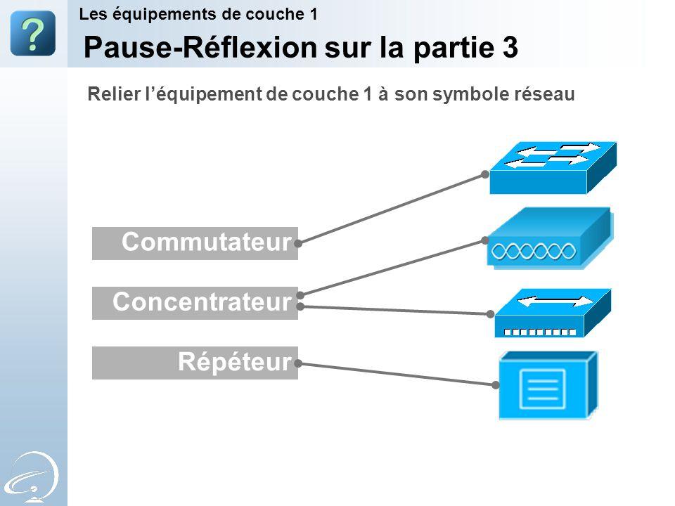 Pause-Réflexion sur la partie 3 Les équipements de couche 1 Répéteur Commutateur Concentrateur Relier léquipement de couche 1 à son symbole réseau