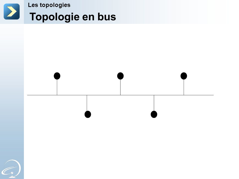 Topologie en bus Les topologies