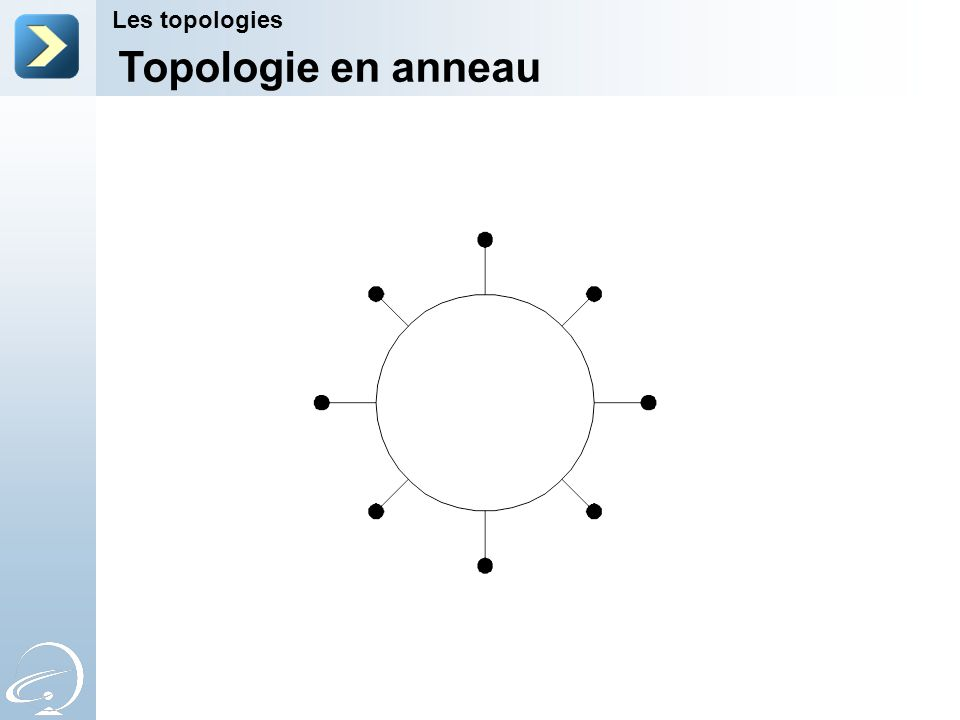 Topologie en anneau Les topologies